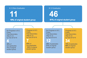 Small image of a infographic depicting values pertinent to students transitioning to post-secondary education.